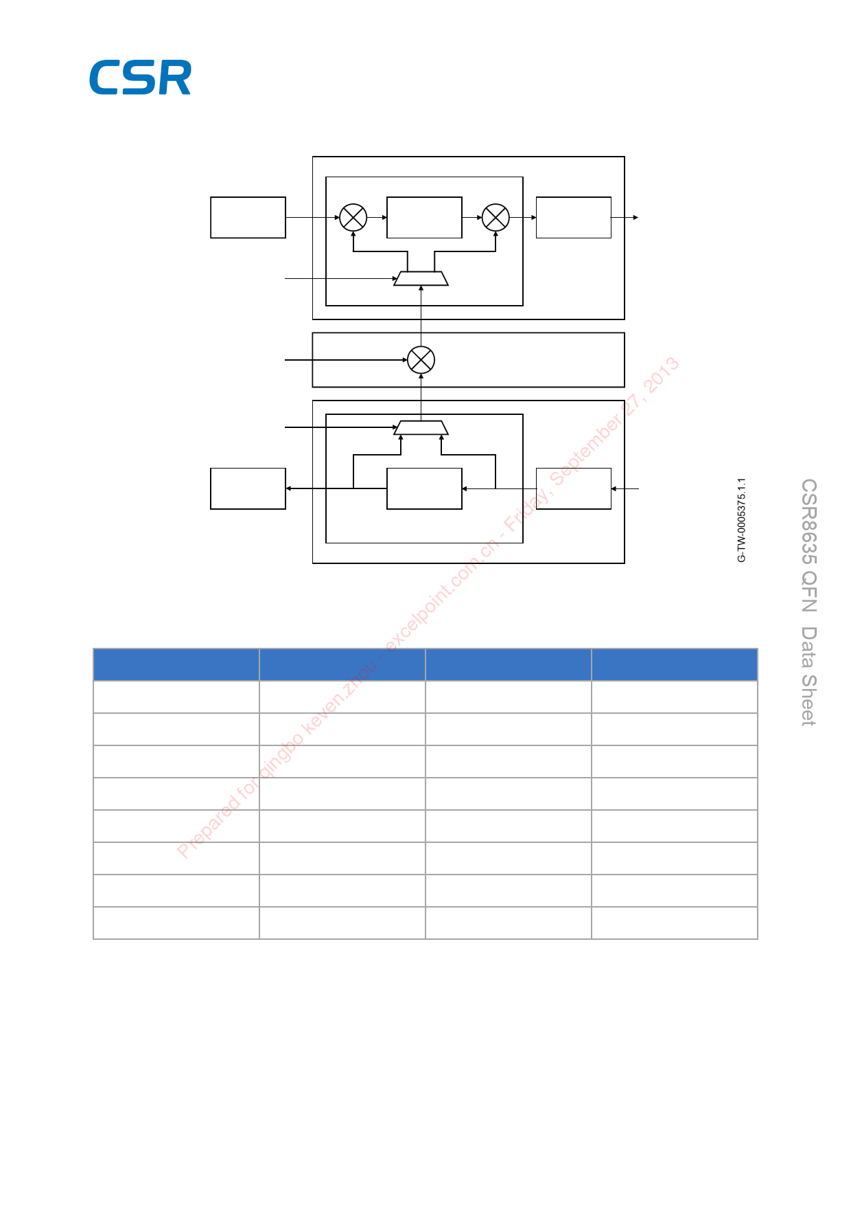 CSR8635 Datasheet PDF - CSR plc